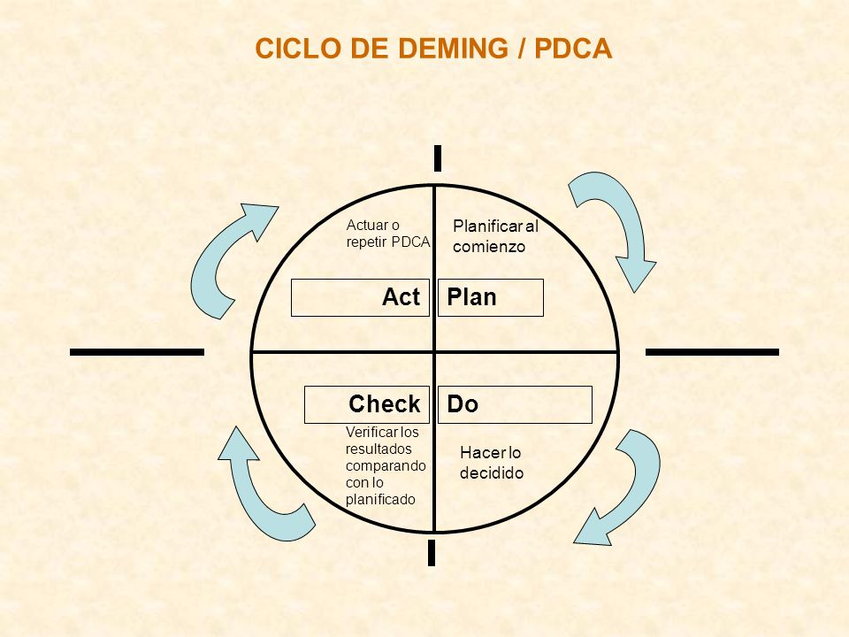 CICLO DE DEMING / PDCA Act Do Plan Check Planificar al comienzo