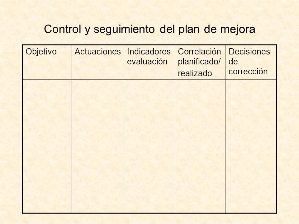 Control y seguimiento del plan de mejora