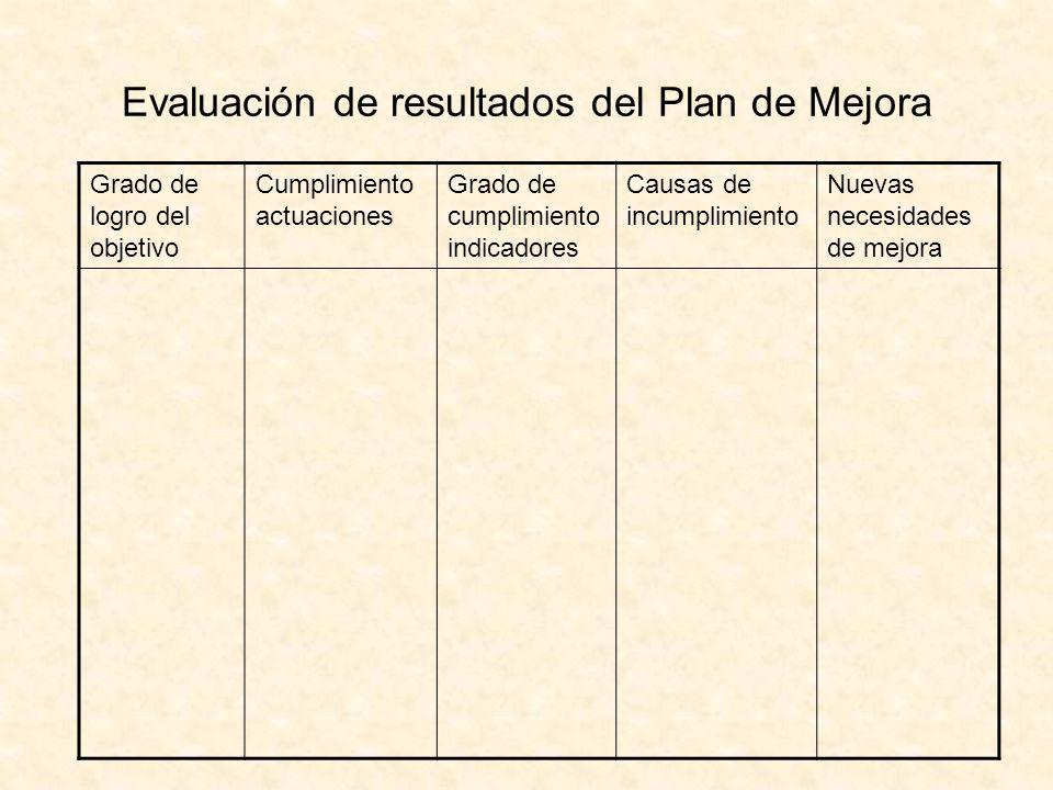 Evaluación de resultados del Plan de Mejora