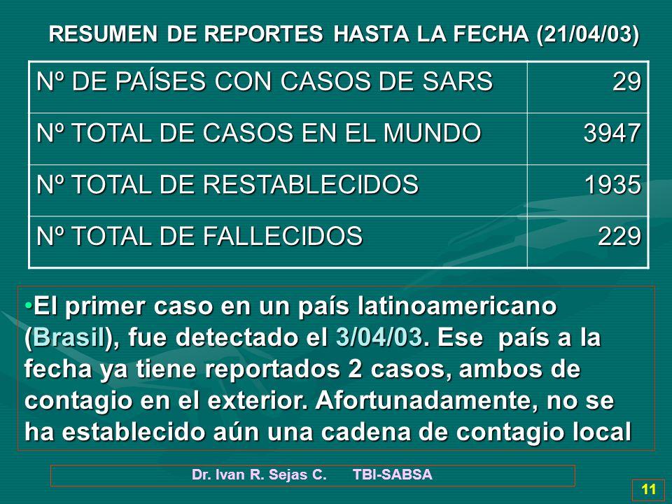 Nº DE PAÍSES CON CASOS DE SARS 29 Nº TOTAL DE CASOS EN EL MUNDO 3947