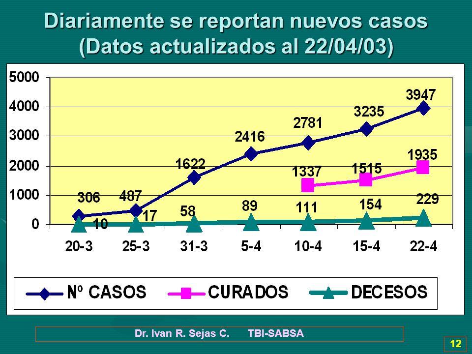Diariamente se reportan nuevos casos (Datos actualizados al 22/04/03)