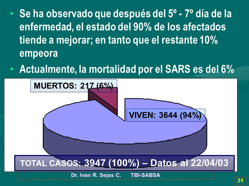 Actualmente, la mortalidad por el SARS es del 6%