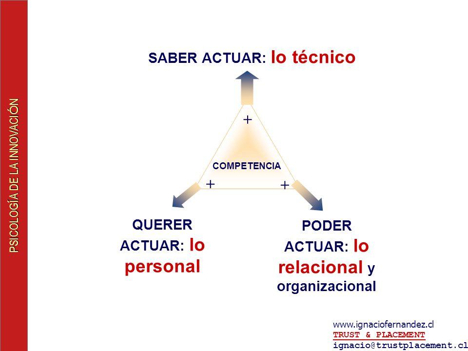 + SABER ACTUAR: lo técnico QUERER ACTUAR: lo personal