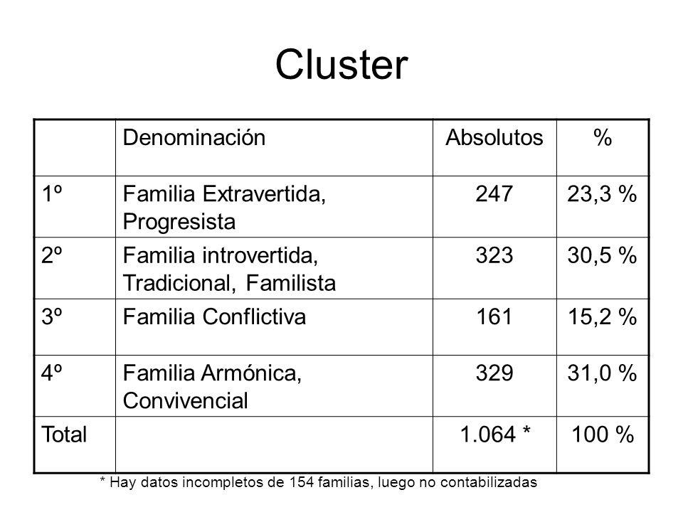 Cluster Denominación Absolutos % 1º Familia Extravertida, Progresista