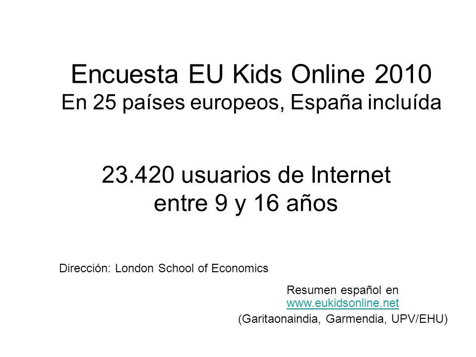 Encuesta EU Kids Online 2010