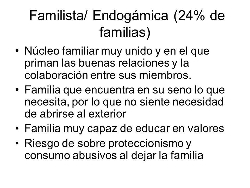 Familista/ Endogámica (24% de familias)