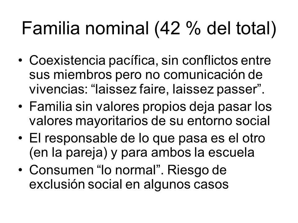Familia nominal (42 % del total)
