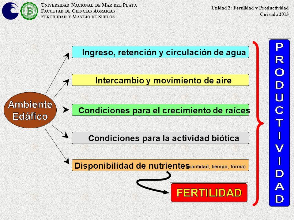 Condiciones para la actividad biótica