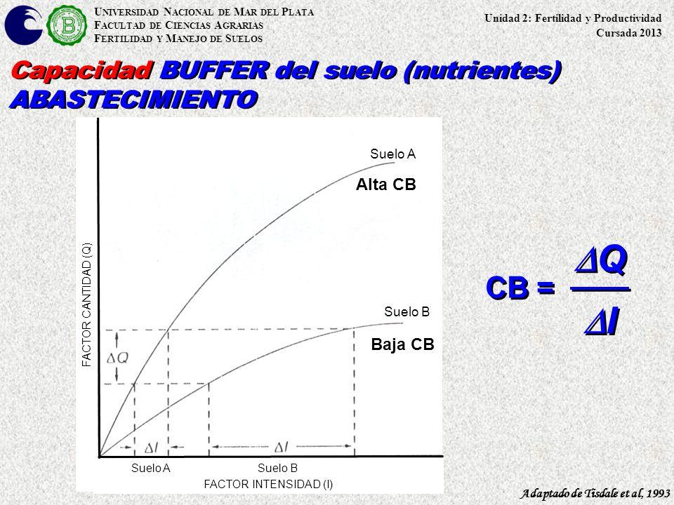 DQ DI CB = Capacidad BUFFER del suelo (nutrientes) ABASTECIMIENTO