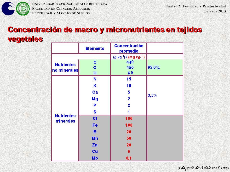 Concentración de macro y micronutrientes en tejidos vegetales