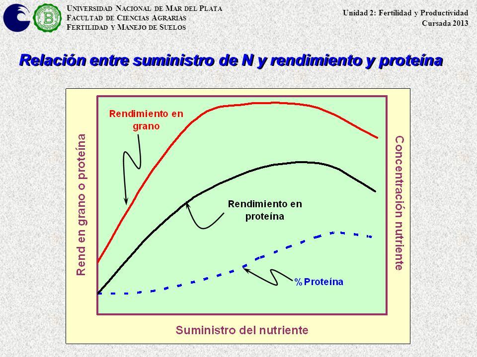 Relación entre suministro de N y rendimiento y proteína