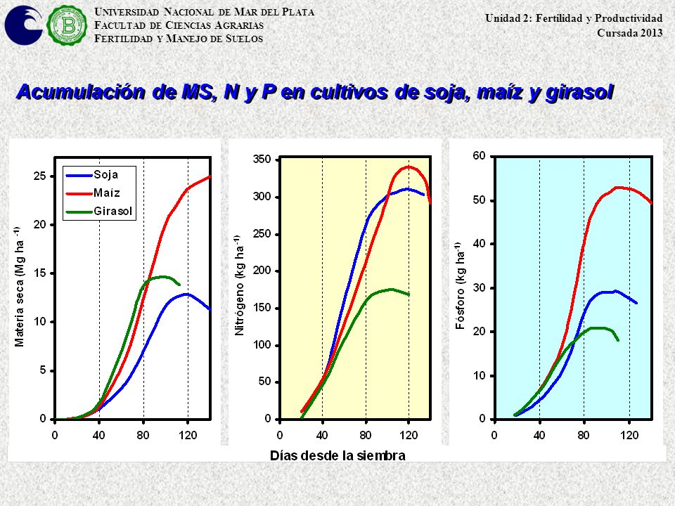Acumulación de MS, N y P en cultivos de soja, maíz y girasol