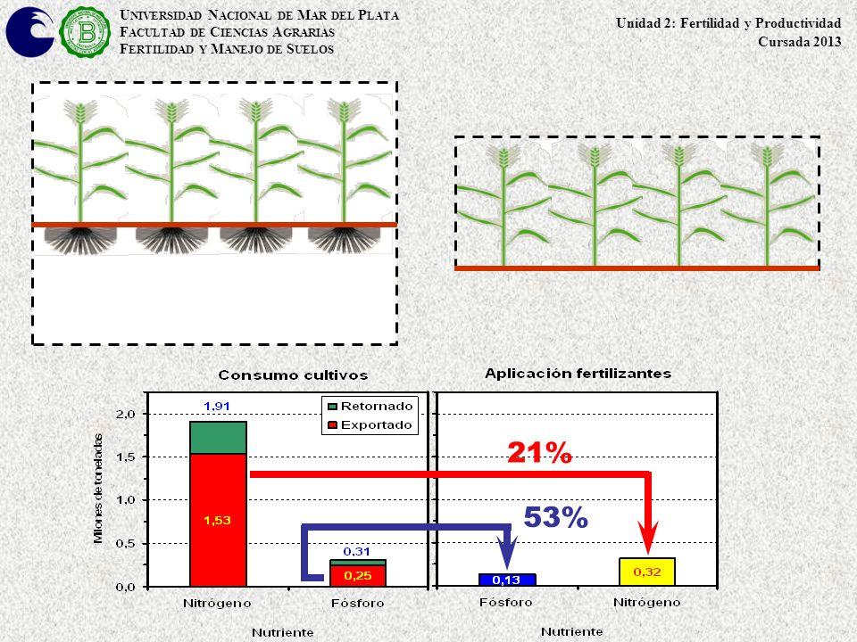 21% 53% UNIVERSIDAD NACIONAL DE MAR DEL PLATA