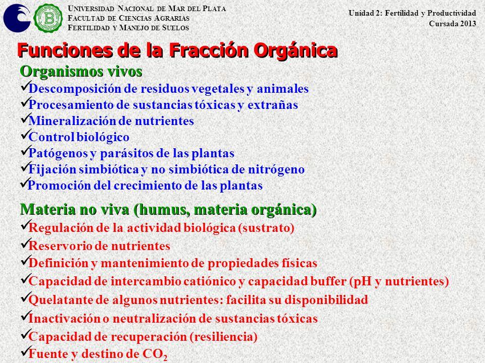 Funciones de la Fracción Orgánica