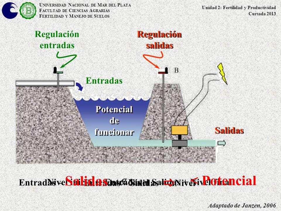 < Potencial  Regulación entradas Regulación salidas Entradas