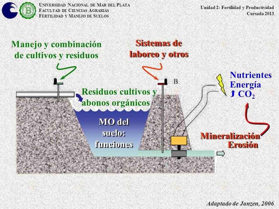 Manejo y combinación de cultivos y residuos