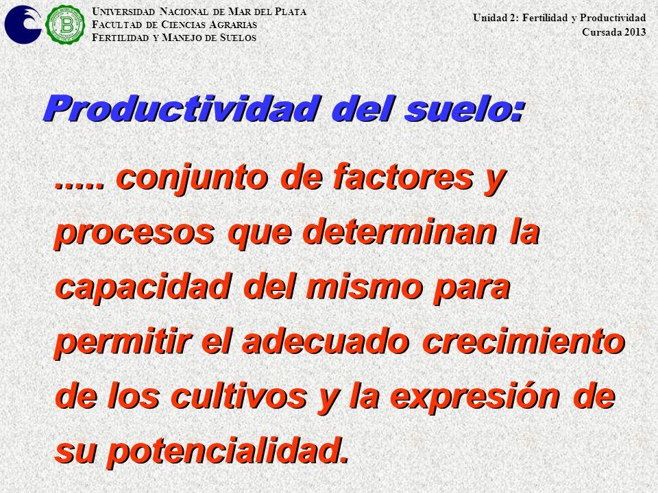 Productividad del suelo: