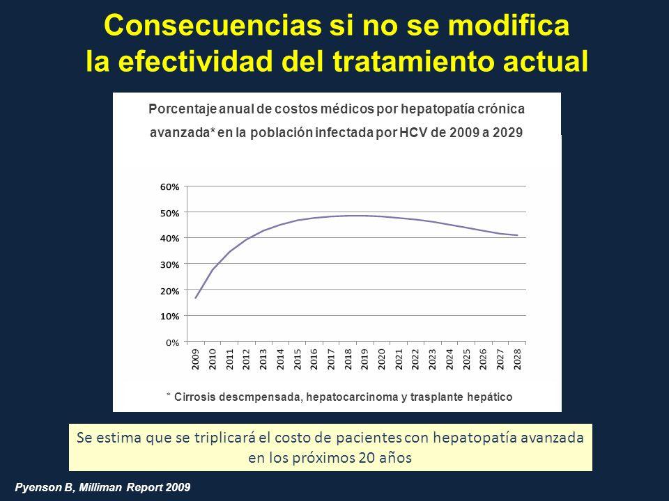 Consecuencias si no se modifica la efectividad del tratamiento actual