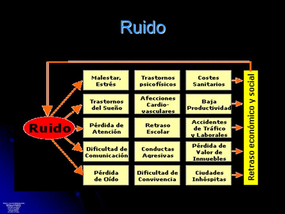 Ruido PEDRO A. JURADO (COORDINADOR) MIGUEL A. ALMENDROS FRANCISCO J.