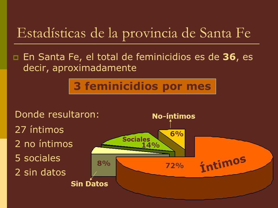 Estadísticas de la provincia de Santa Fe