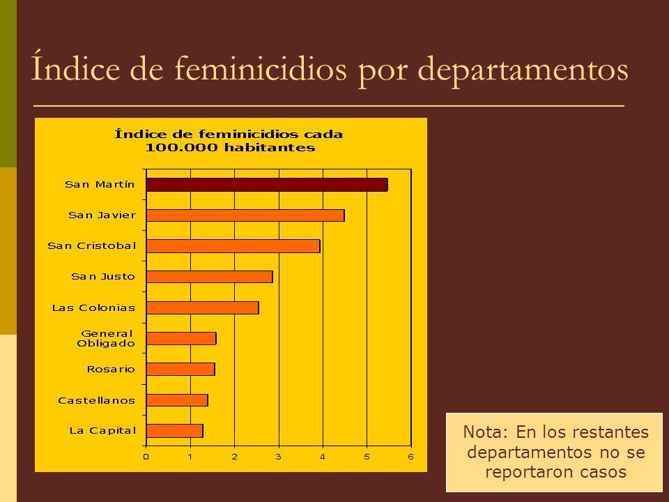 Índice de feminicidios por departamentos