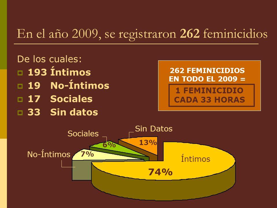 En el año 2009, se registraron 262 feminicidios