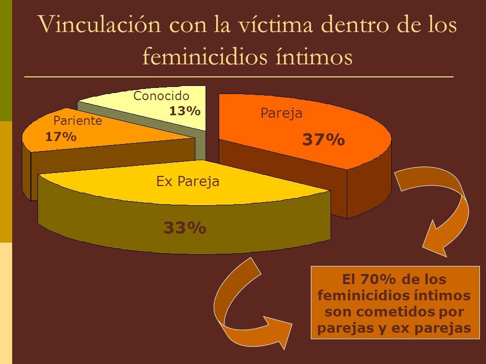 Vinculación con la víctima dentro de los feminicidios íntimos