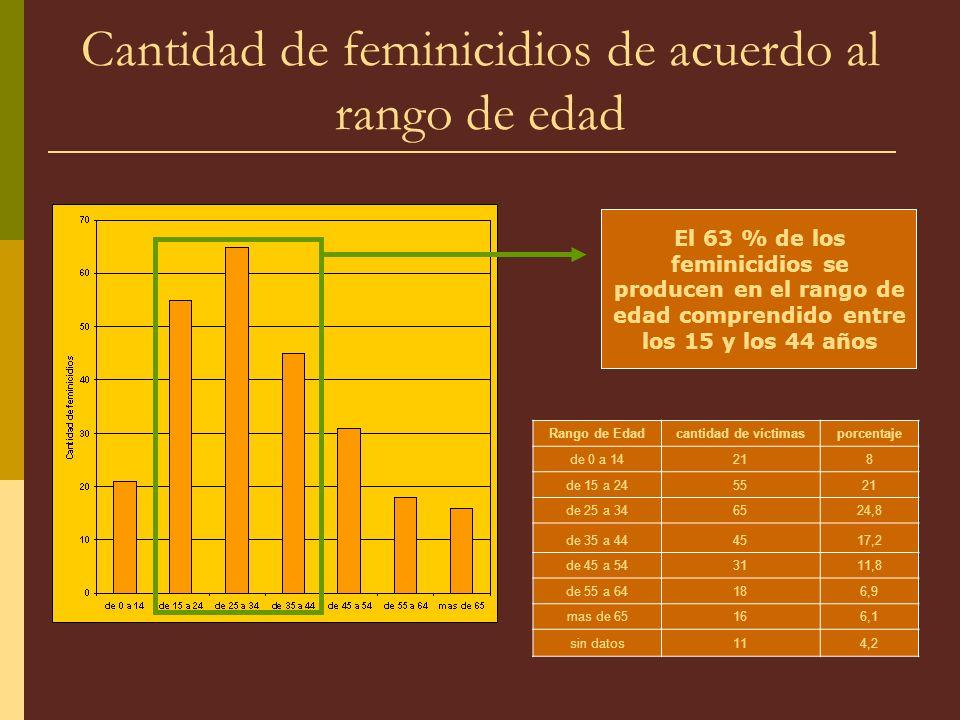 Cantidad de feminicidios de acuerdo al rango de edad