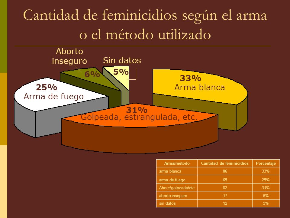 Cantidad de feminicidios según el arma o el método utilizado