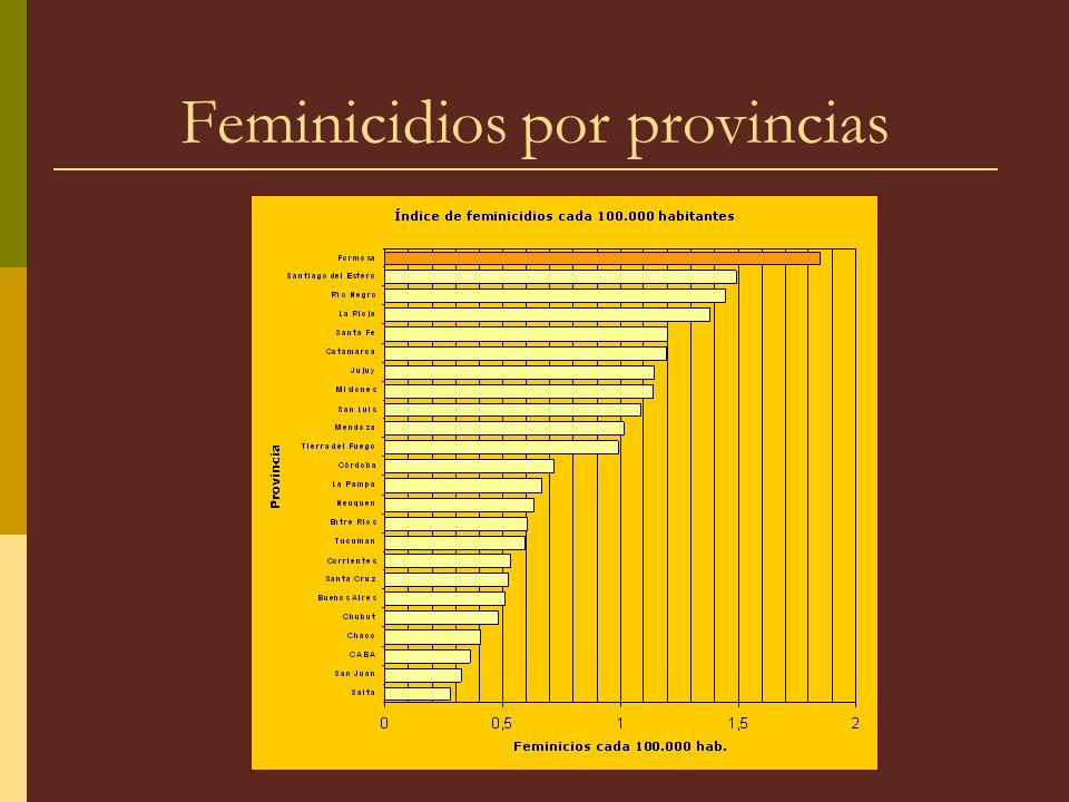 Feminicidios por provincias