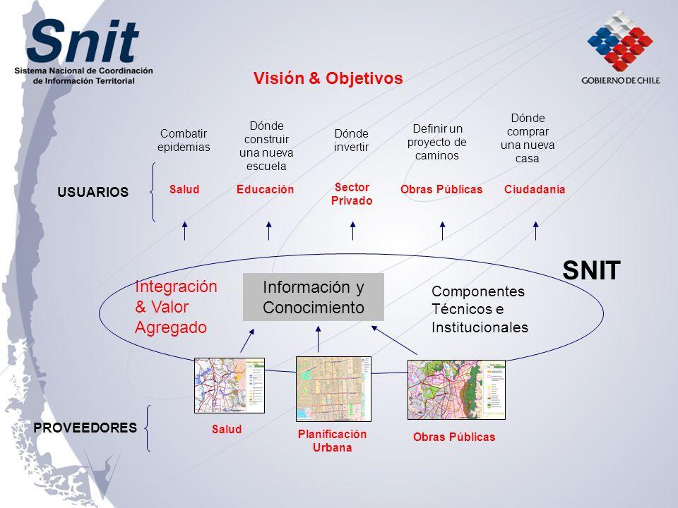 SNIT Visión & Objetivos Integración & Valor Agregado