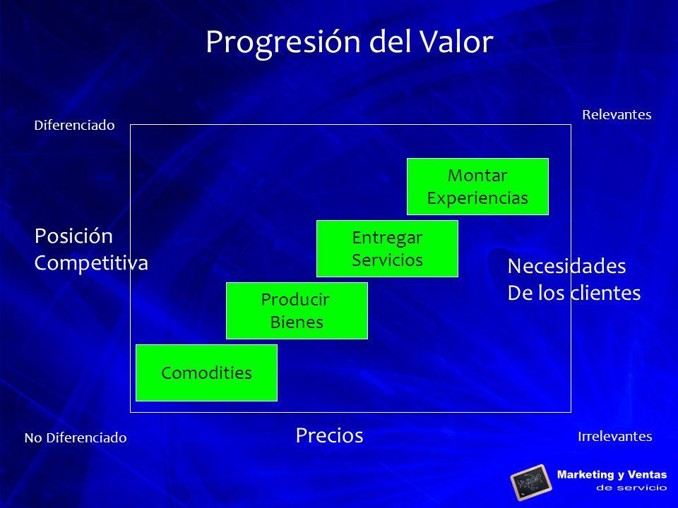 Progresión del Valor Posición Competitiva Necesidades De los clientes