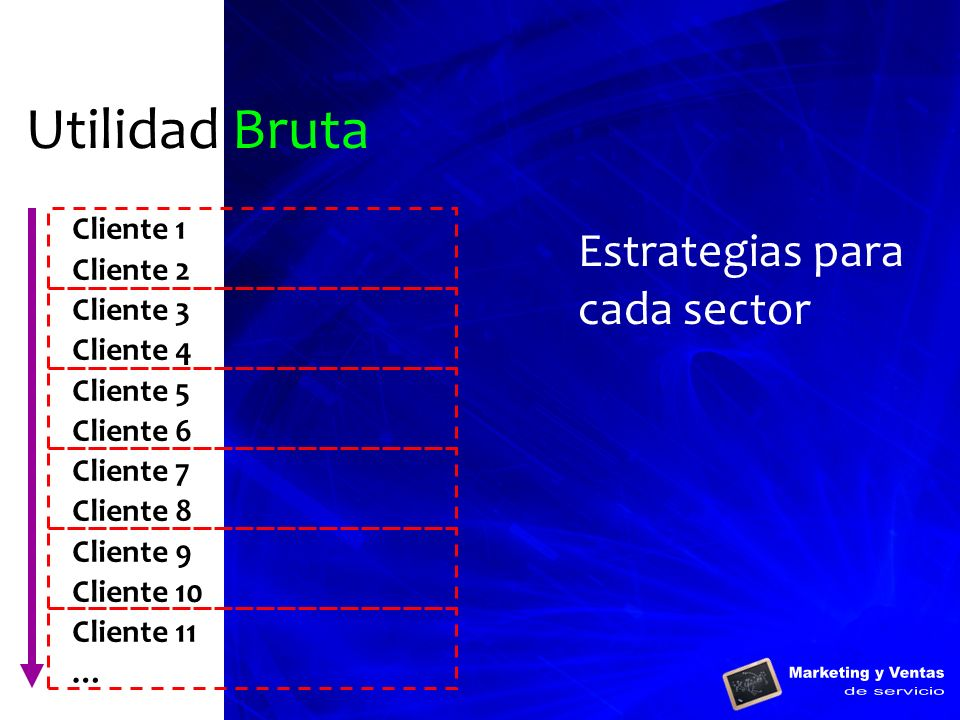 Utilidad Bruta Estrategias para cada sector Cliente 1 Cliente 2
