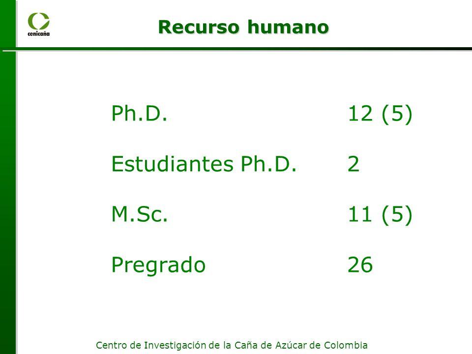 Ph.D. 12 (5) Estudiantes Ph.D. 2 M.Sc. 11 (5) Pregrado 26