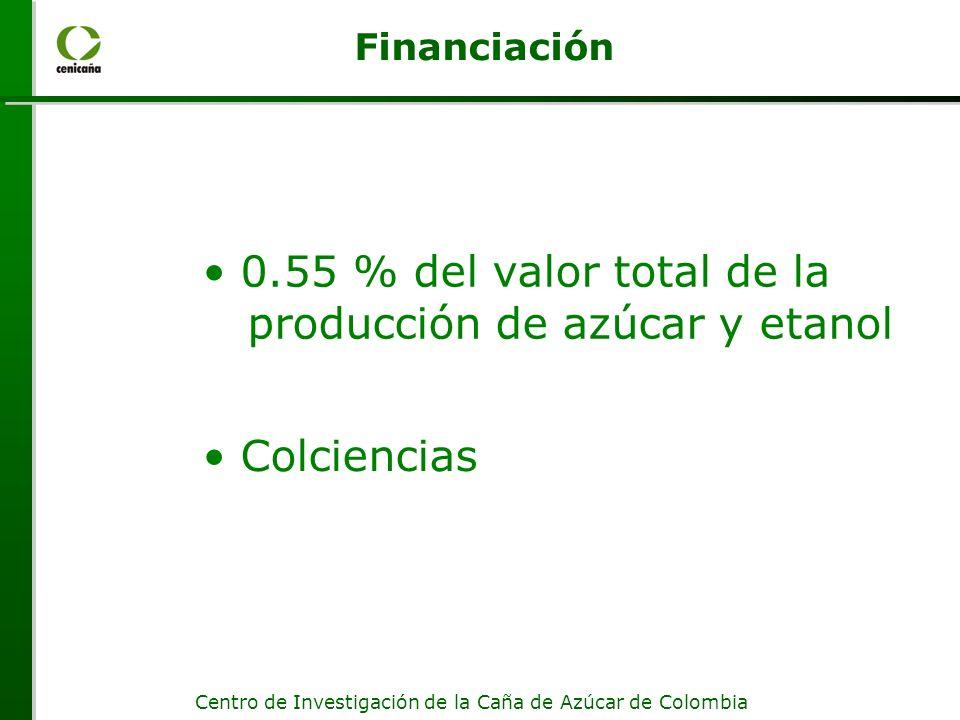 0.55 % del valor total de la producción de azúcar y etanol