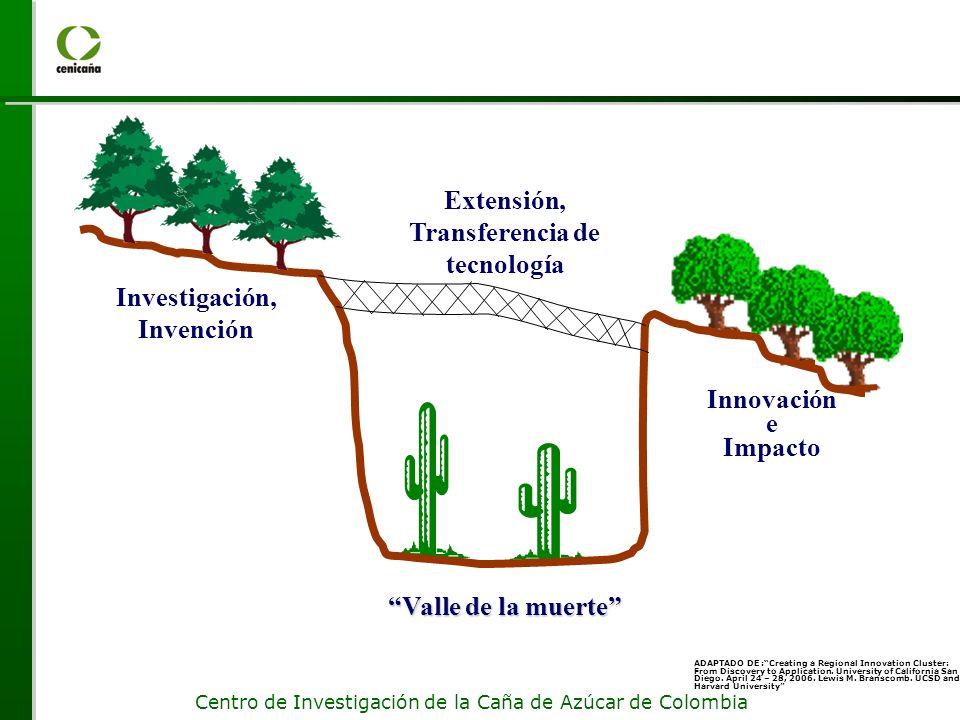 Extensión, Transferencia de tecnología Investigación, Invención