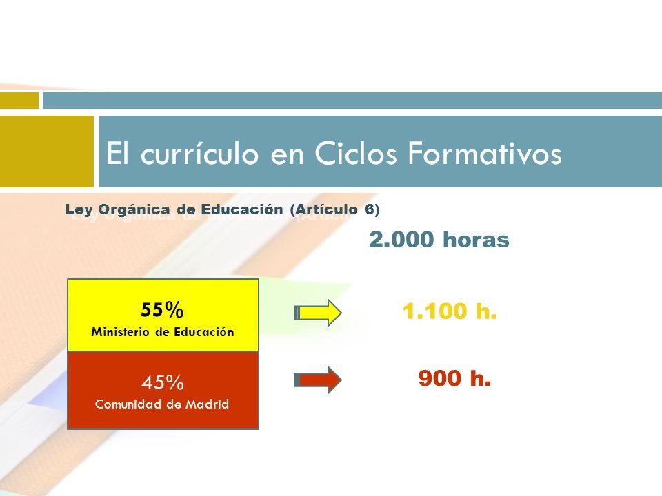 El currículo en Ciclos Formativos