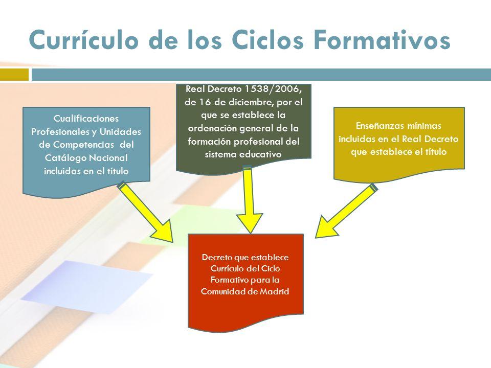 Currículo de los Ciclos Formativos