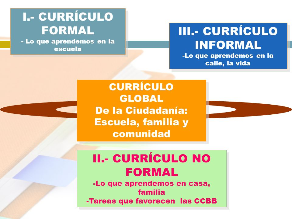 III.- CURRÍCULO INFORMAL