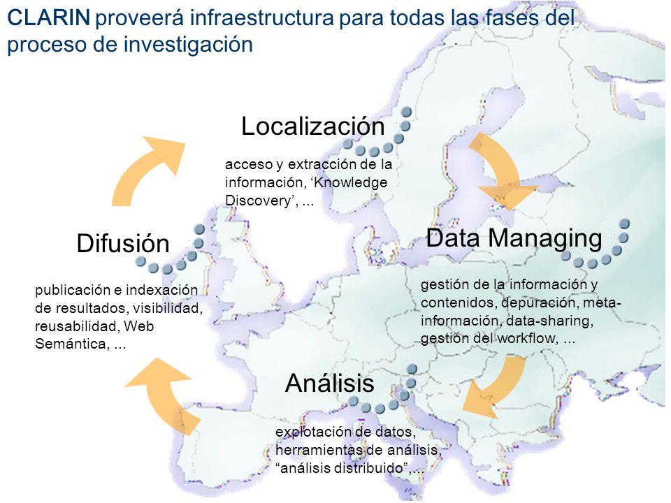 Localización Data Managing Difusión Análisis