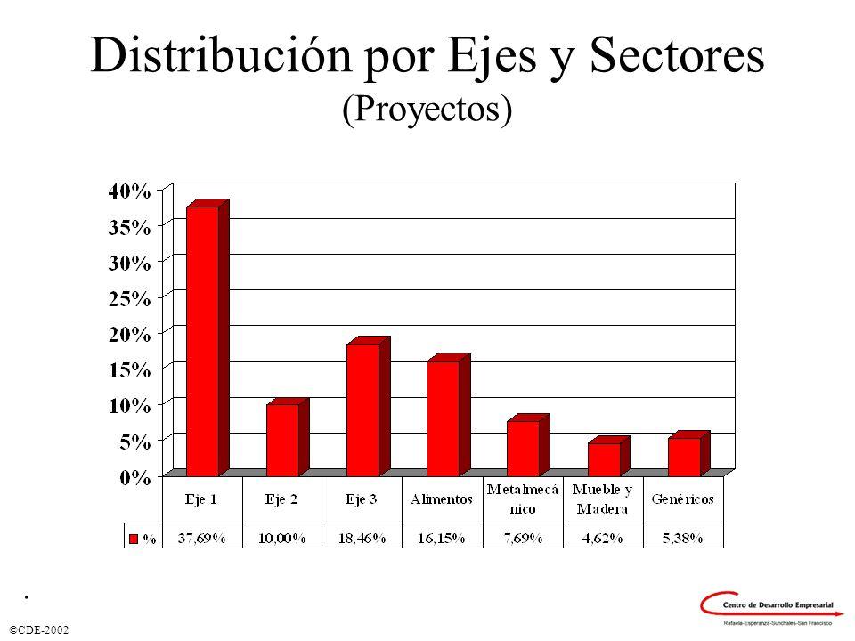 Distribución por Ejes y Sectores (Proyectos)