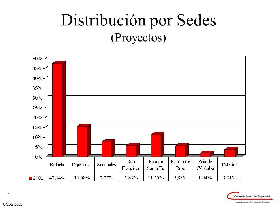 Distribución por Sedes (Proyectos)