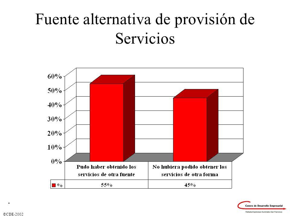 Fuente alternativa de provisión de Servicios