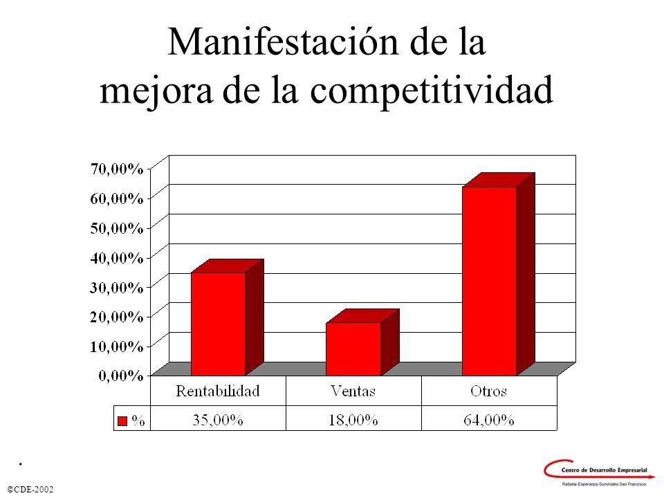Manifestación de la mejora de la competitividad