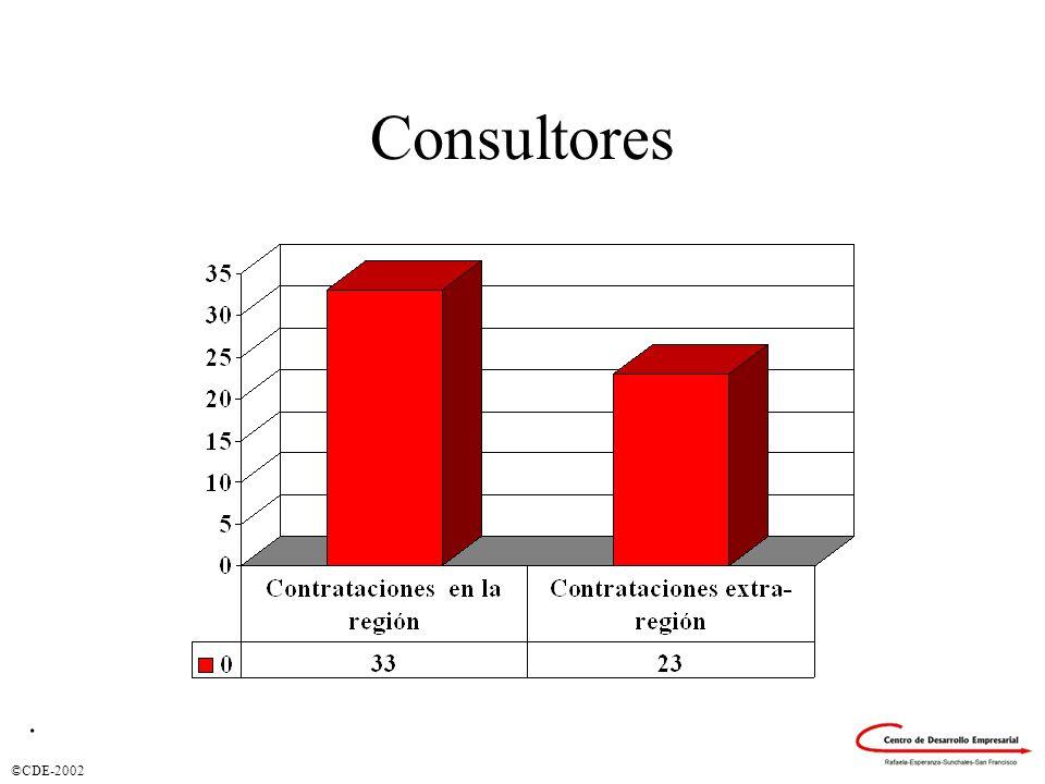Consultores .