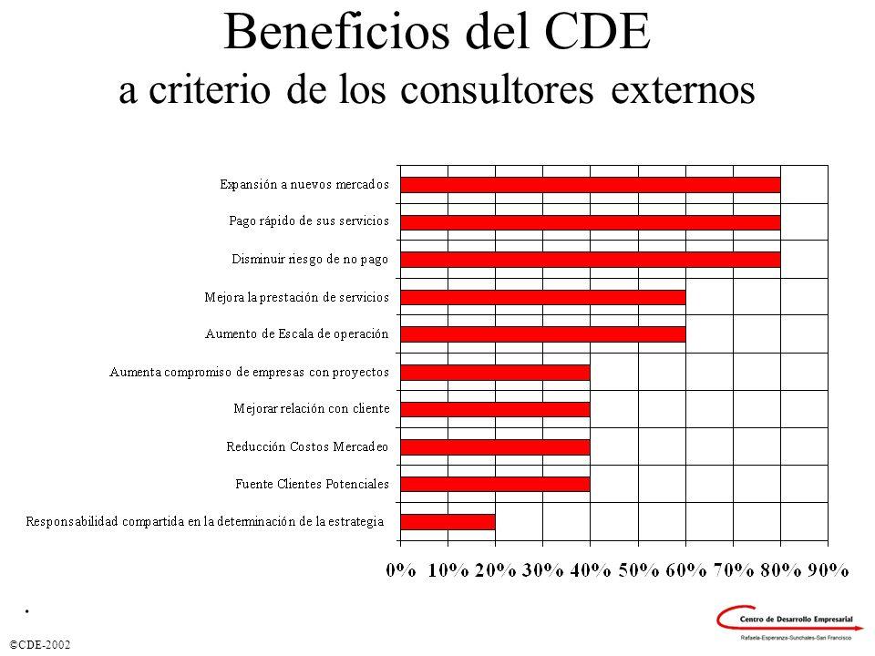 Beneficios del CDE a criterio de los consultores externos