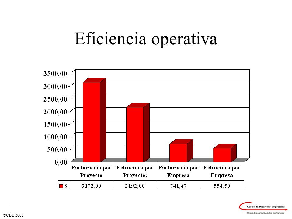 Eficiencia operativa .