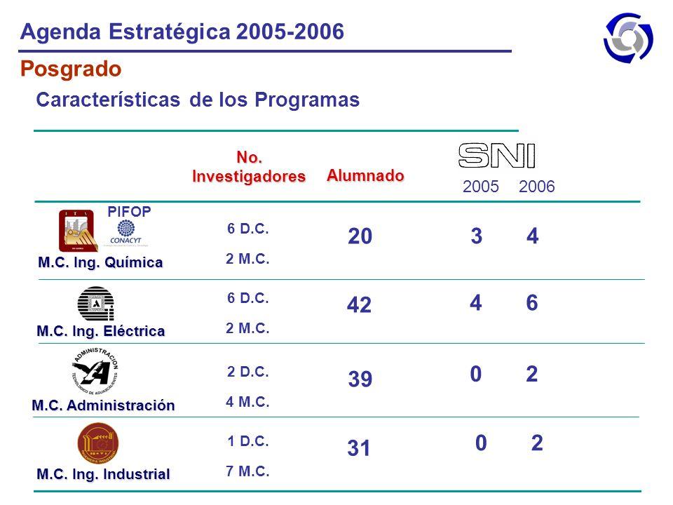Agenda Estratégica 2005-2006 Posgrado 20 3 4 4 6 42 39 0 2 31