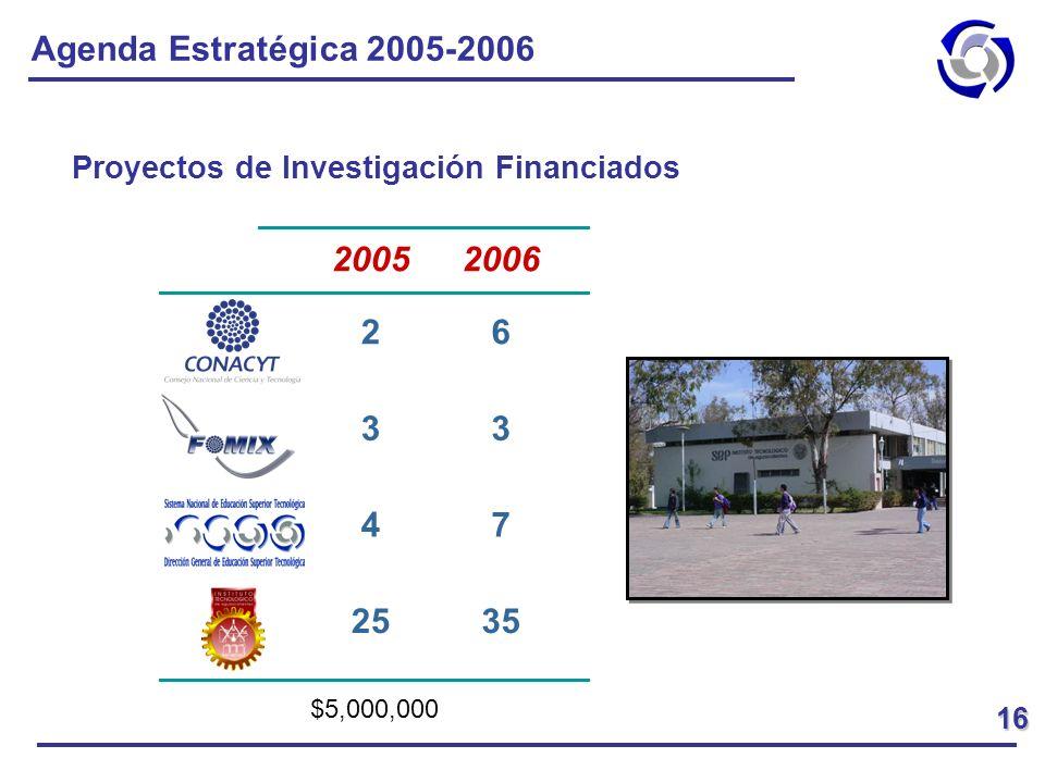 Agenda Estratégica 2005-2006 Proyectos de Investigación Financiados. 2006. 2005. 35. 25. 7. 4.
