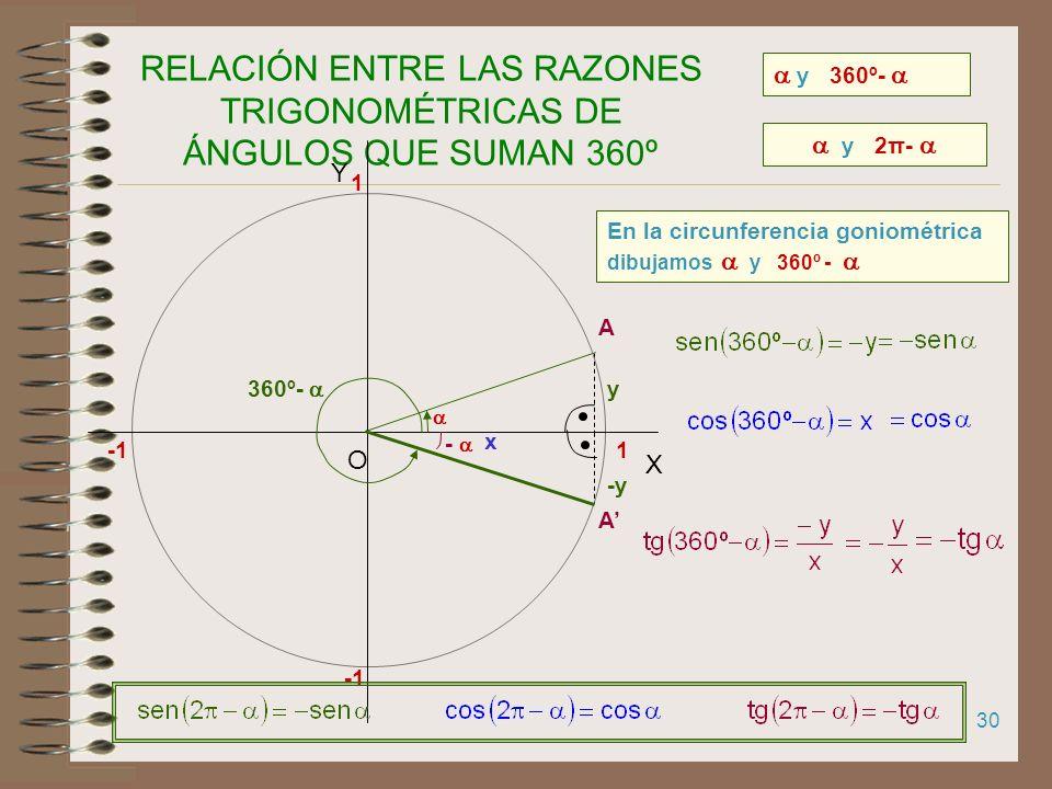 RELACIÓN ENTRE LAS RAZONES TRIGONOMÉTRICAS DE ÁNGULOS QUE SUMAN 360º